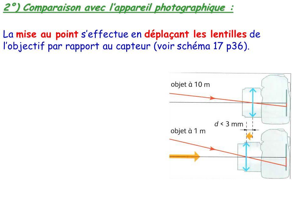 2°) Comparaison avec l'appareil photographique :