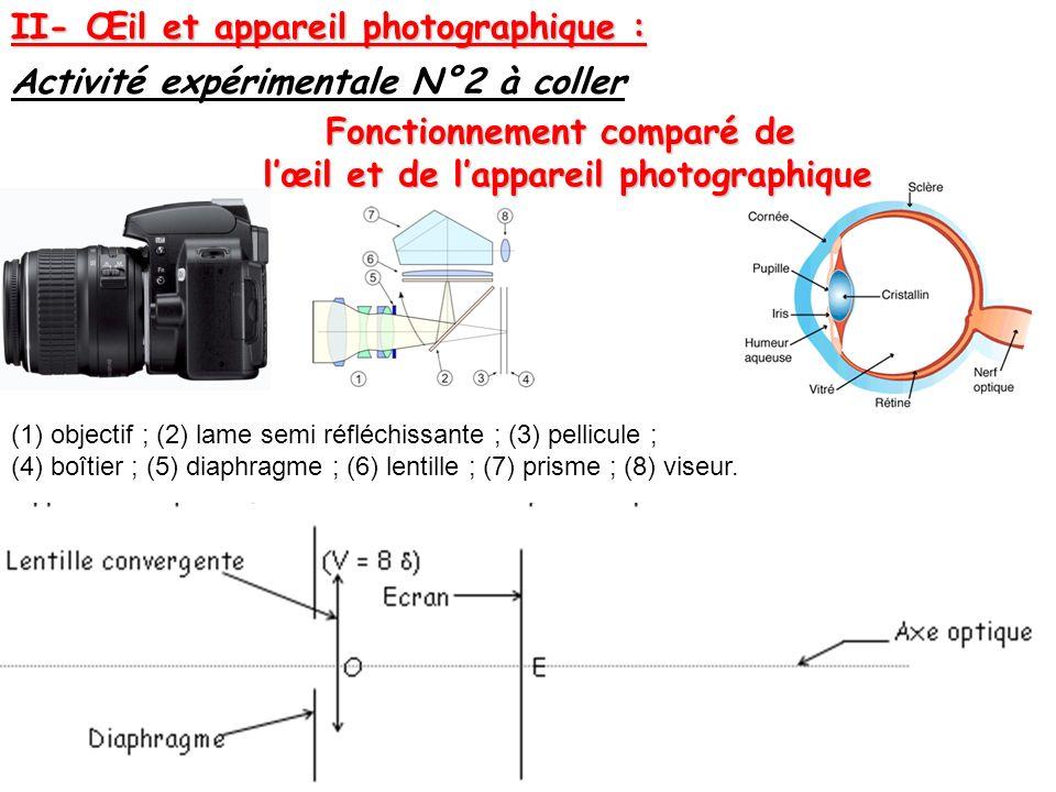 Fonctionnement comparé de l'œil et de l'appareil photographique