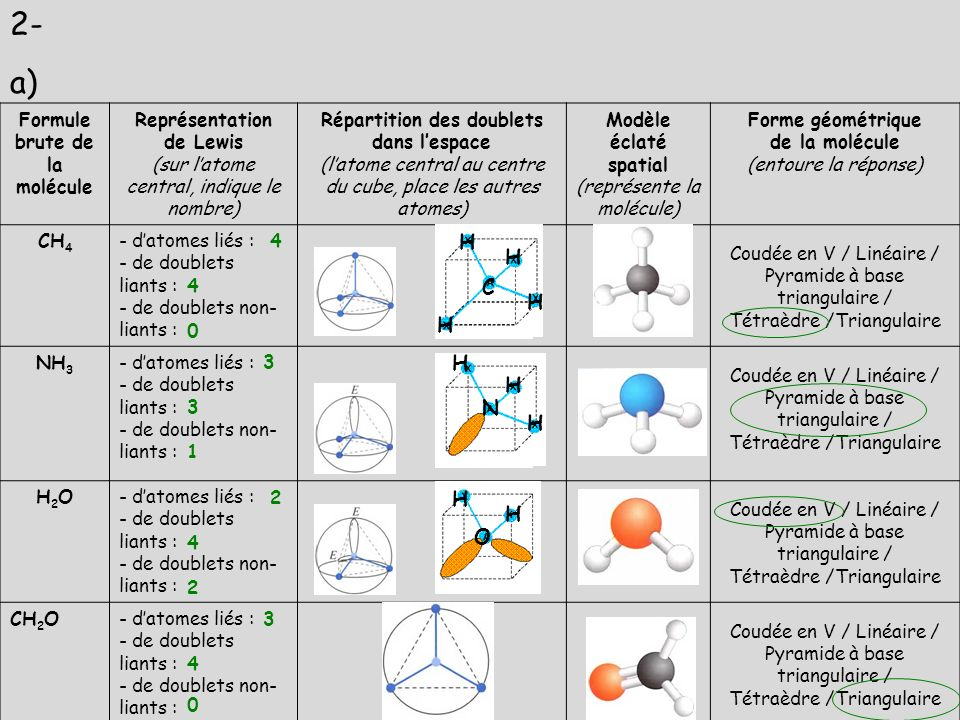 Formule brute de la molécule