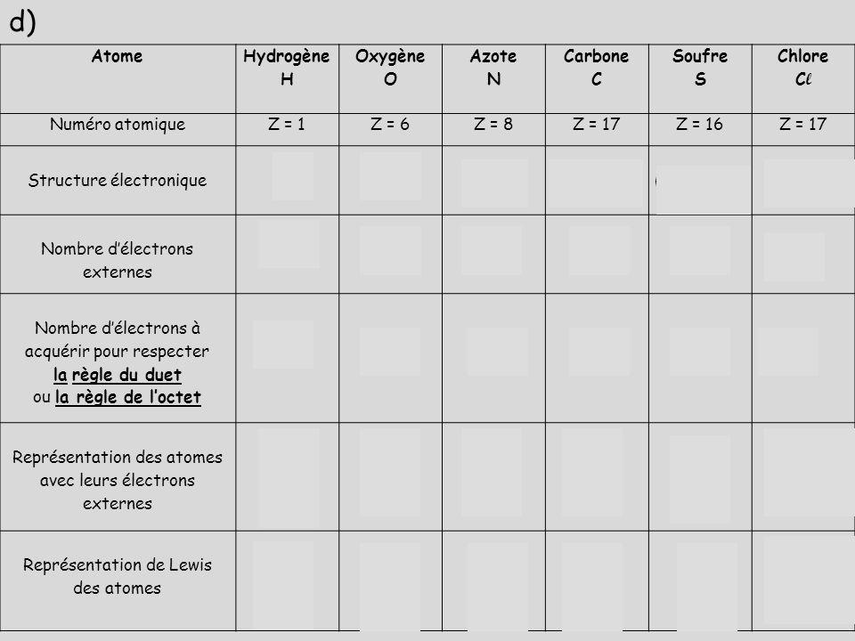 d) Atome. Hydrogène. H. Oxygène. O. Azote. N. Carbone. C. Soufre. S. Chlore. Cl. Numéro atomique.