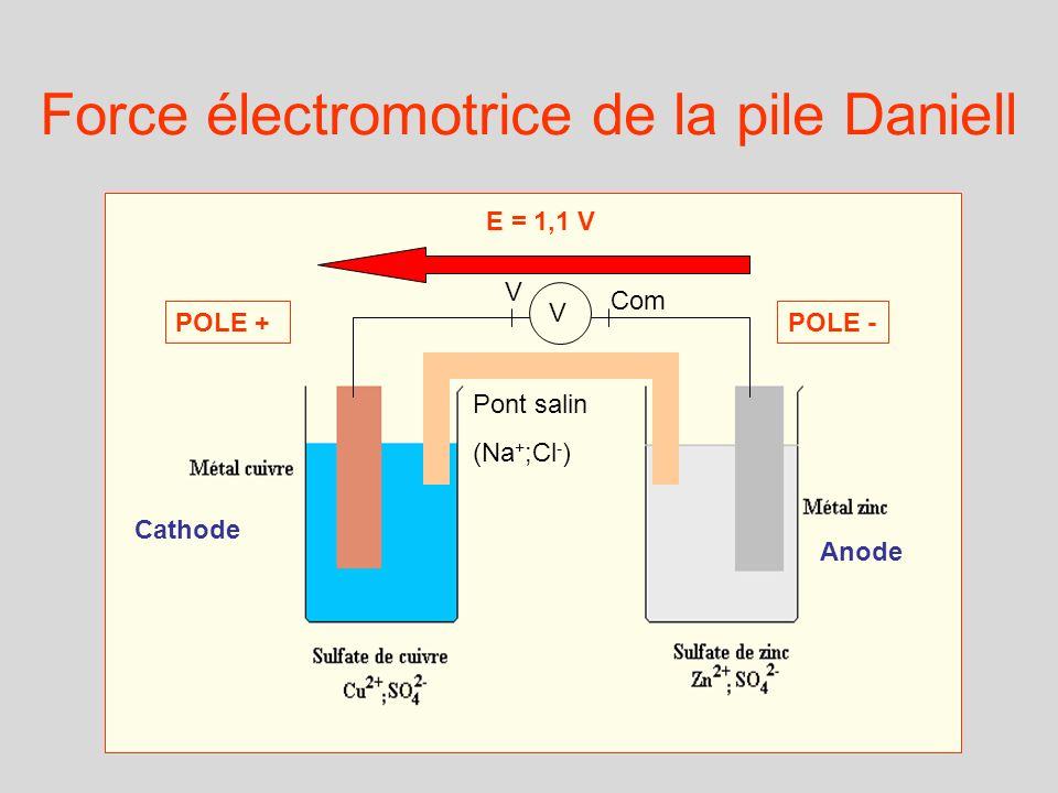 Force électromotrice de la pile Daniell
