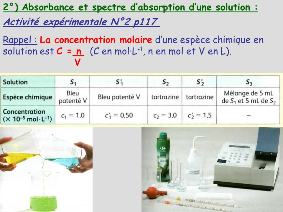 2°) Absorbance et spectre d'absorption d'une solution :
