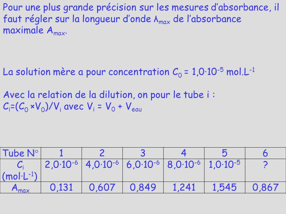 Pour une plus grande précision sur les mesures d'absorbance, il faut régler sur la longueur d'onde λmax de l'absorbance maximale Amax.