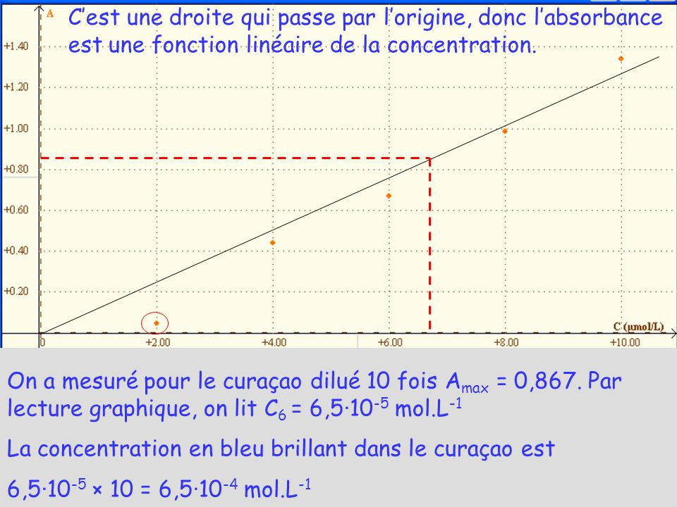C'est une droite qui passe par l'origine, donc l'absorbance est une fonction linéaire de la concentration.