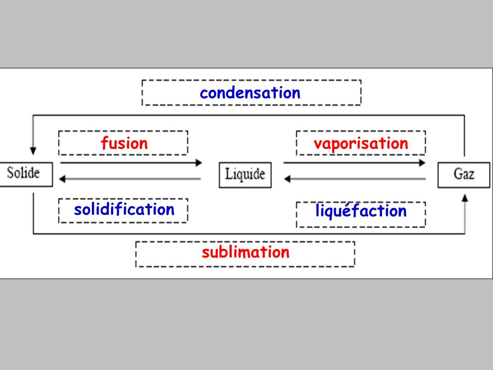 condensation fusion vaporisation solidification liquéfaction sublimation
