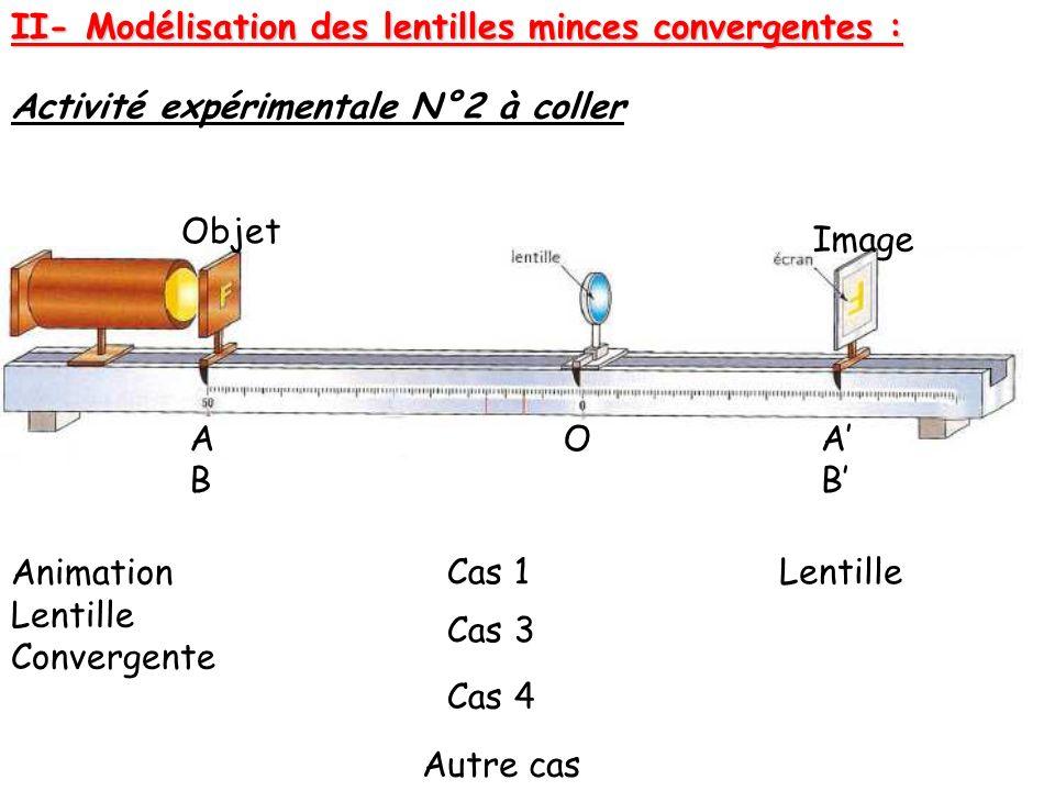 II- Modélisation des lentilles minces convergentes :