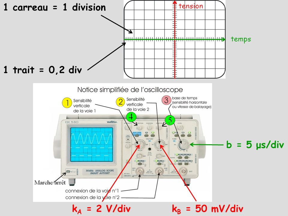 1 carreau = 1 division 1 trait = 0,2 div b = 5 μs/div kA = 2 V/div