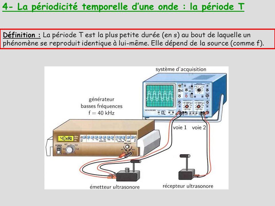 4- La périodicité temporelle d'une onde : la période T