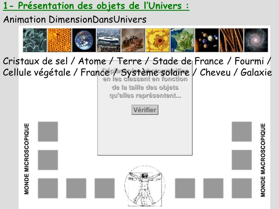 1- Présentation des objets de l'Univers :