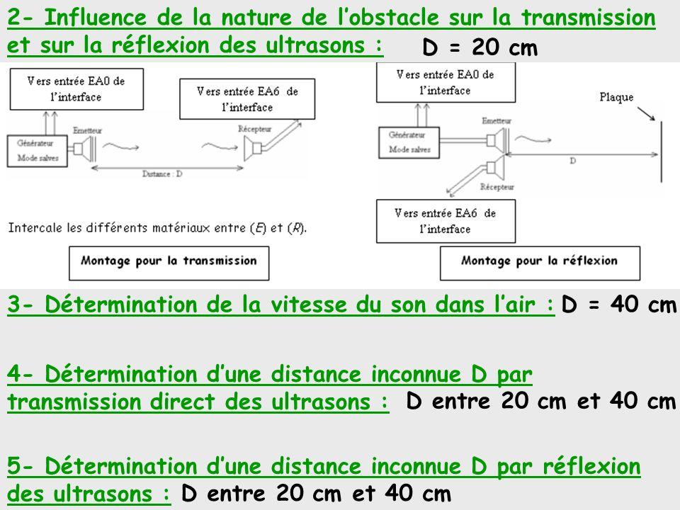 2- Influence de la nature de l'obstacle sur la transmission et sur la réflexion des ultrasons :
