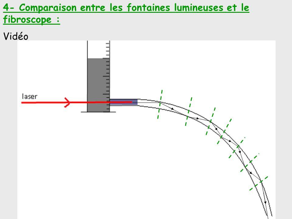 4- Comparaison entre les fontaines lumineuses et le fibroscope :