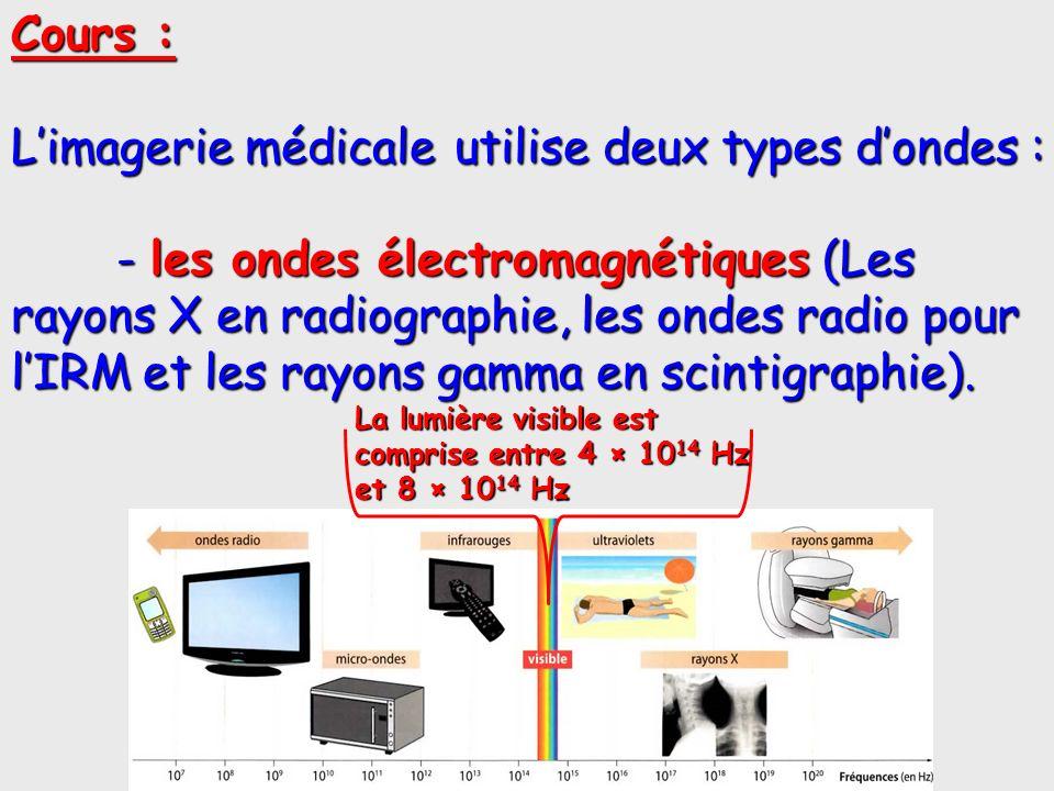 L'imagerie médicale utilise deux types d'ondes :