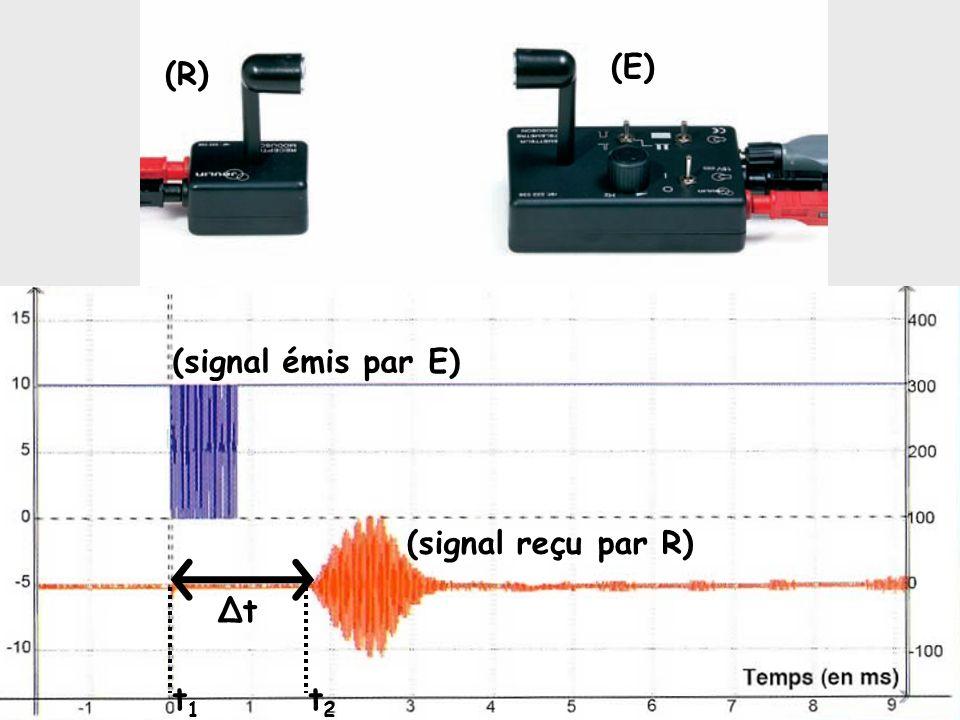 (E) (R) (signal émis par E) (signal reçu par R) Δt t1 t2