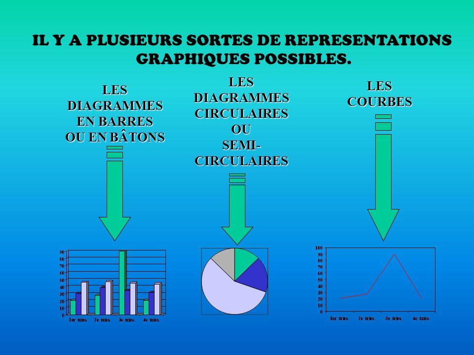 IL Y A PLUSIEURS SORTES DE REPRESENTATIONS
