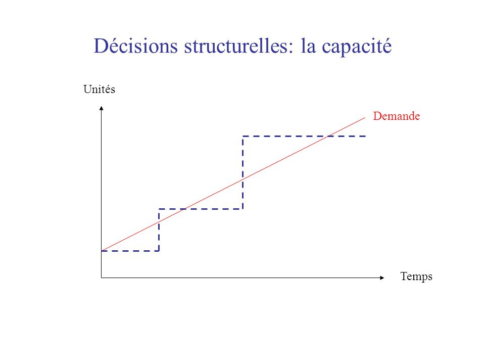 Décisions structurelles: la capacité