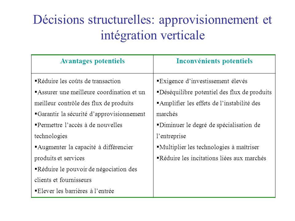 Décisions structurelles: approvisionnement et intégration verticale