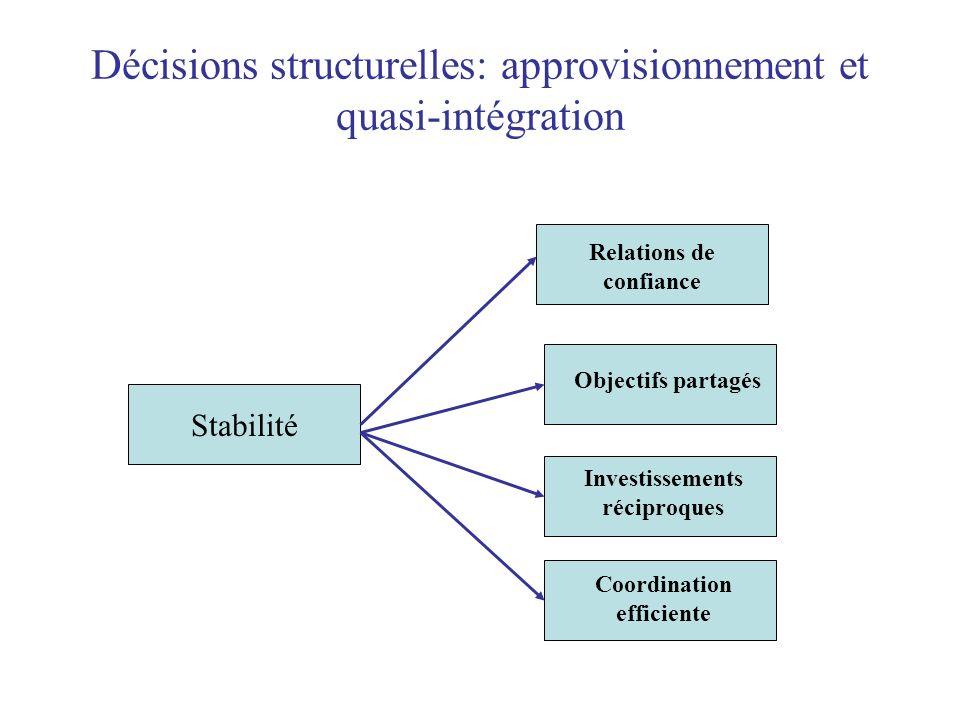 Décisions structurelles: approvisionnement et quasi-intégration