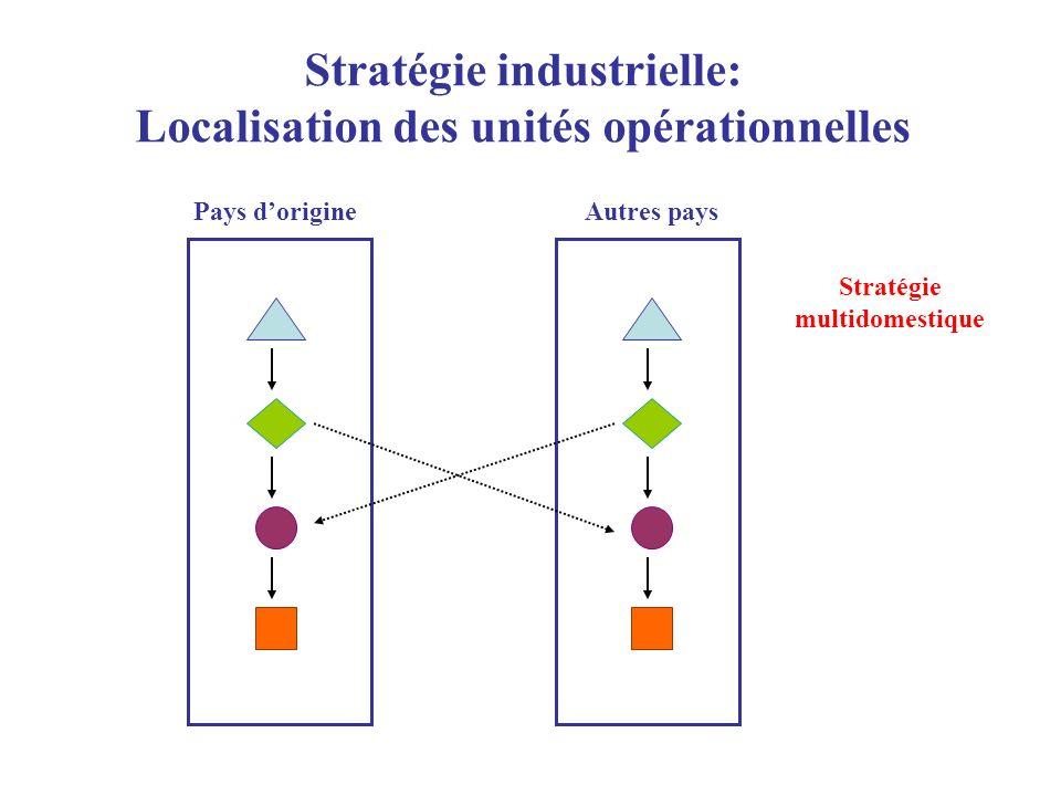 Stratégie industrielle: Localisation des unités opérationnelles