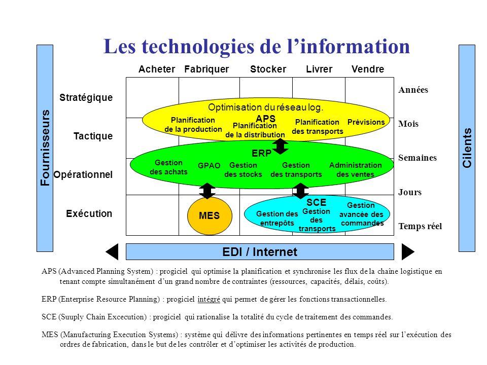 Les technologies de l'information