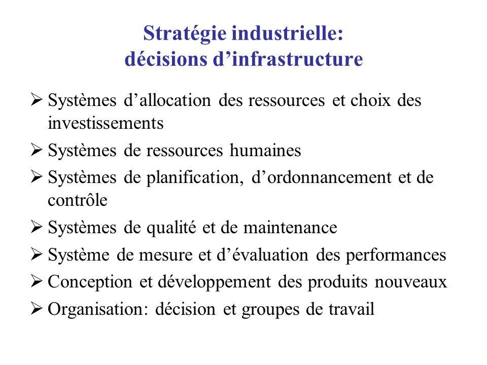 Stratégie industrielle: décisions d'infrastructure