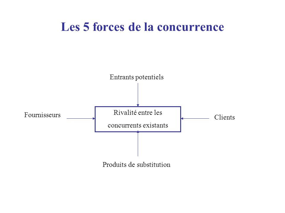 Les 5 forces de la concurrence