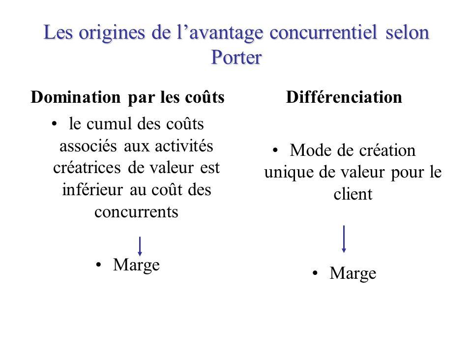 Les origines de l'avantage concurrentiel selon Porter