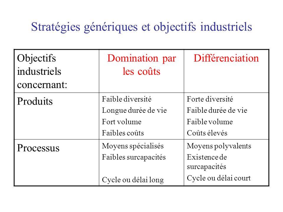 Stratégies génériques et objectifs industriels