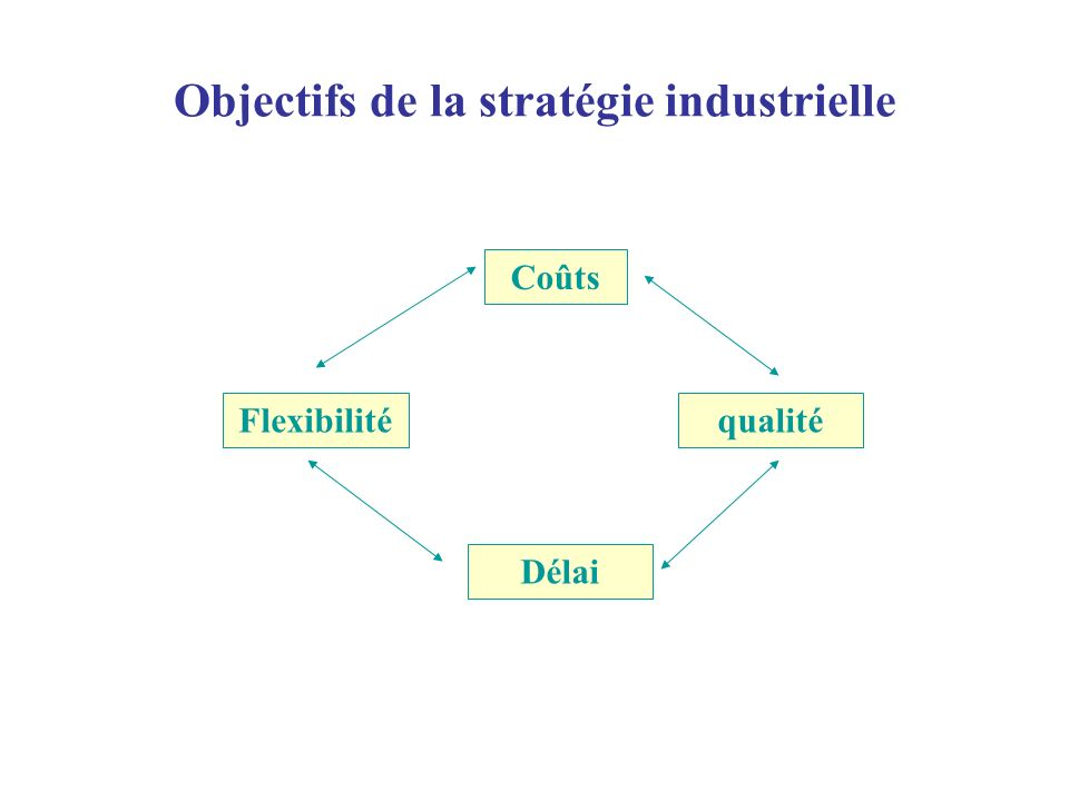 Objectifs de la stratégie industrielle