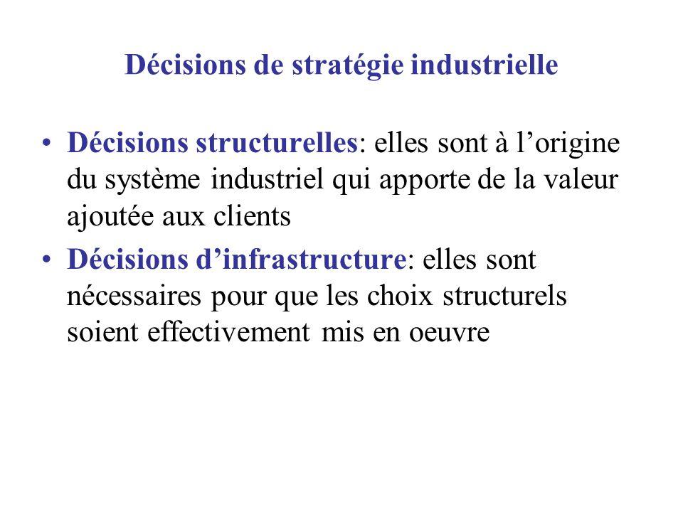 Décisions de stratégie industrielle