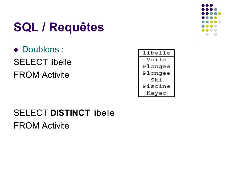SQL / Requêtes Doublons : SELECT libelle FROM Activite
