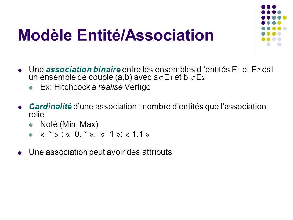 Modèle Entité/Association