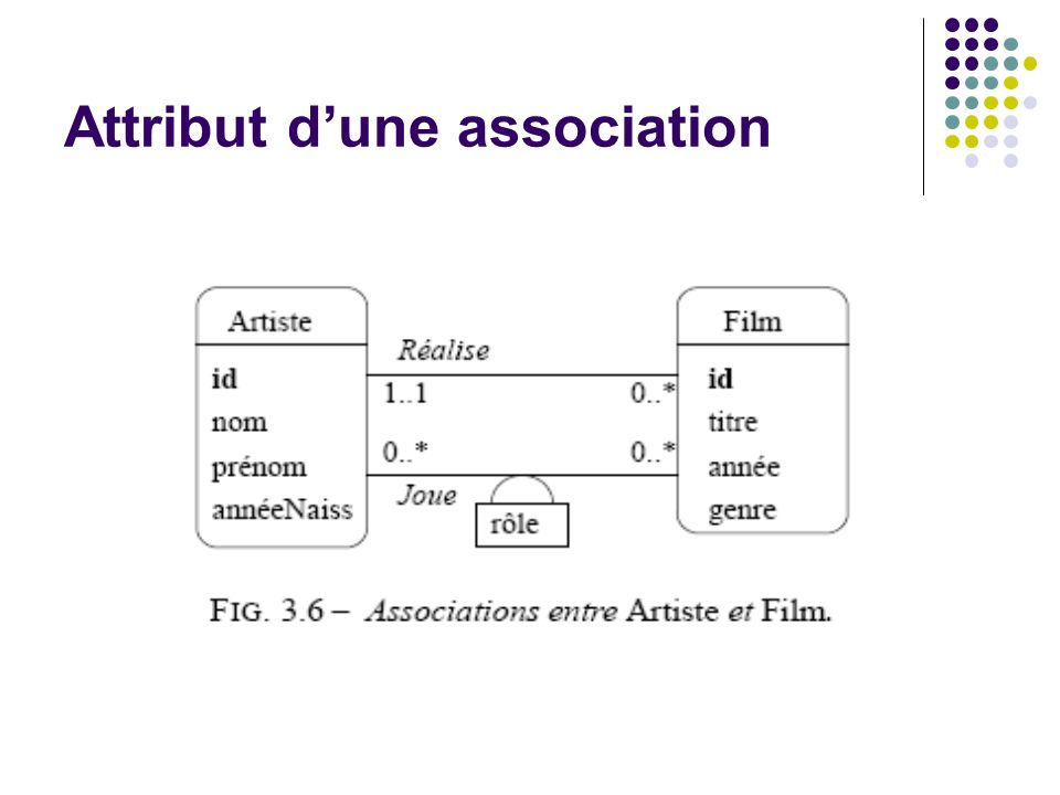 Attribut d'une association