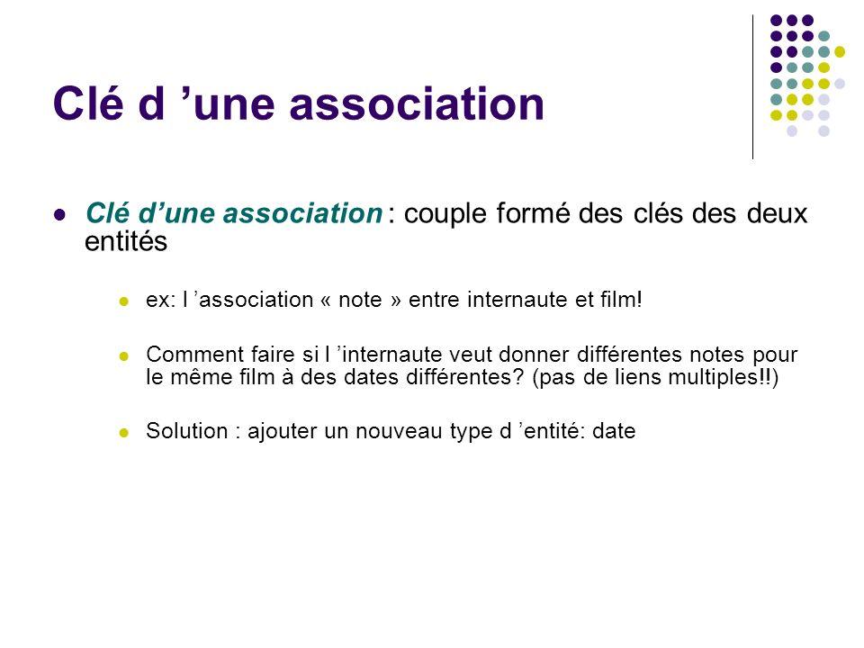 Clé d 'une association Clé d'une association : couple formé des clés des deux entités. ex: l 'association « note » entre internaute et film!