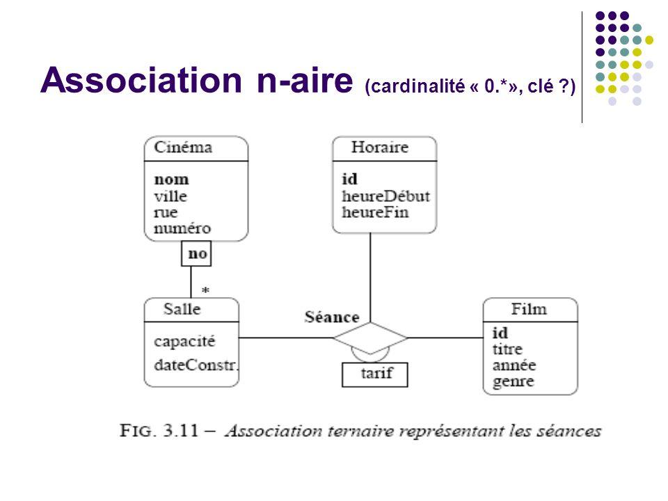Association n-aire (cardinalité « 0.*», clé )
