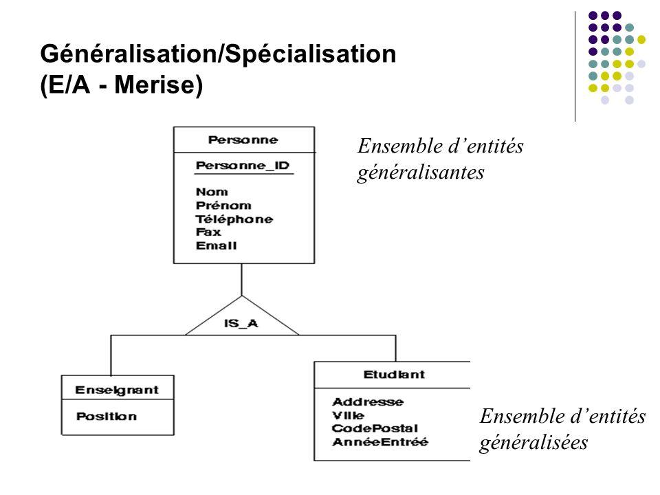 Généralisation/Spécialisation (E/A - Merise)