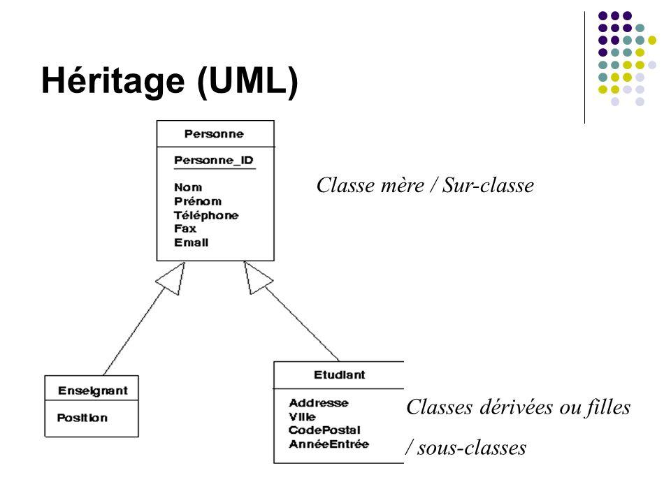 Héritage (UML) Classe mère / Sur-classe Classes dérivées ou filles