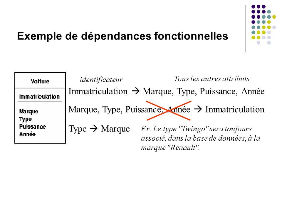 Exemple de dépendances fonctionnelles