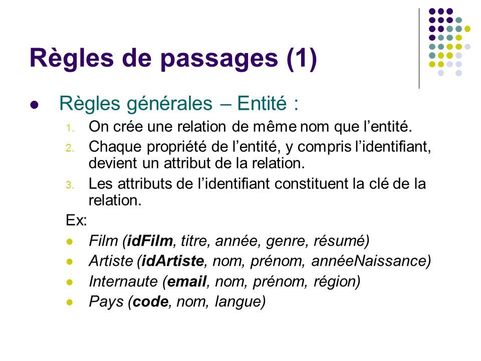 Règles de passages (1) Règles générales – Entité :