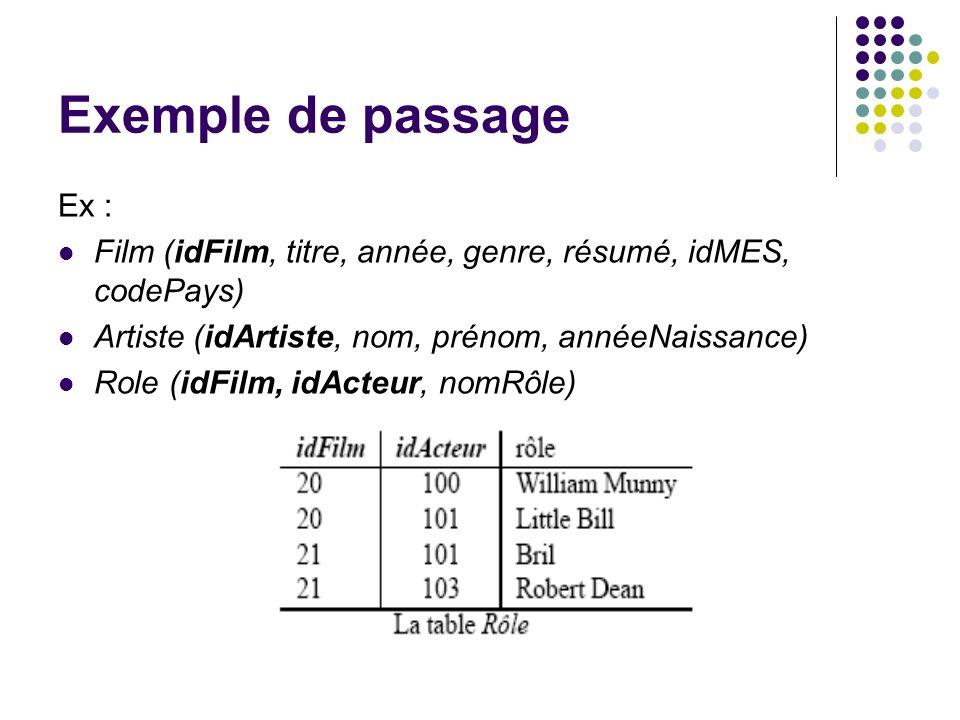 Exemple de passage Ex : Film (idFilm, titre, année, genre, résumé, idMES, codePays) Artiste (idArtiste, nom, prénom, annéeNaissance)