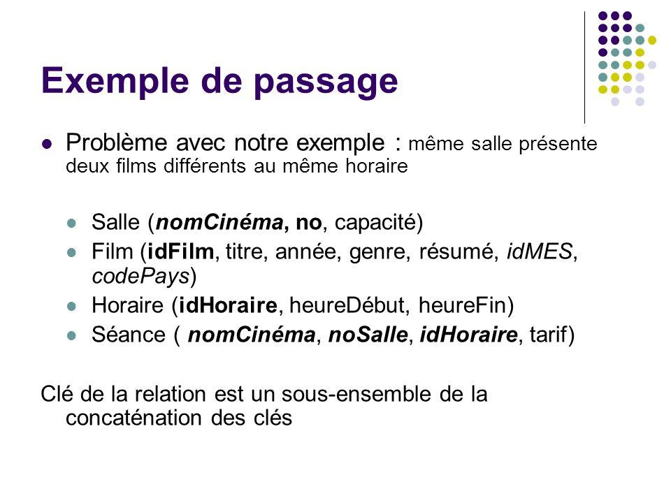 Exemple de passage Problème avec notre exemple : même salle présente deux films différents au même horaire.