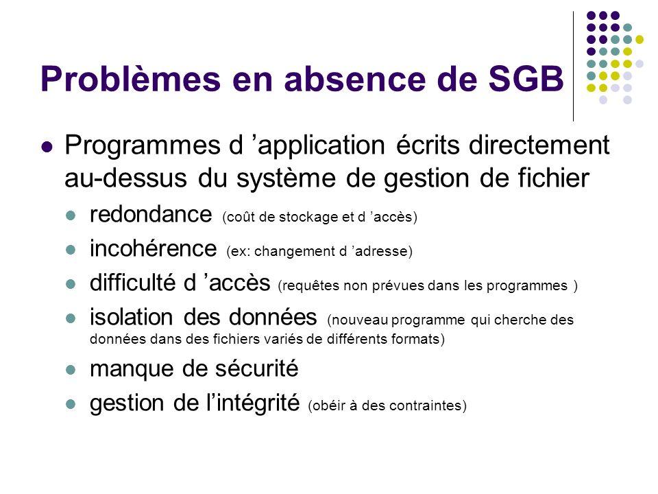 Problèmes en absence de SGB
