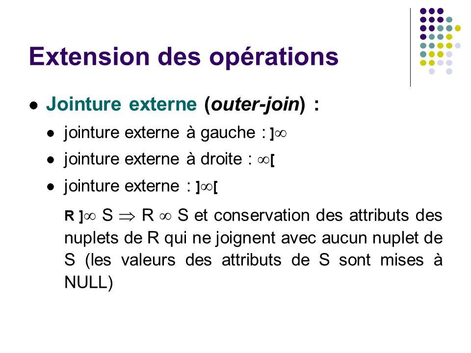 Extension des opérations