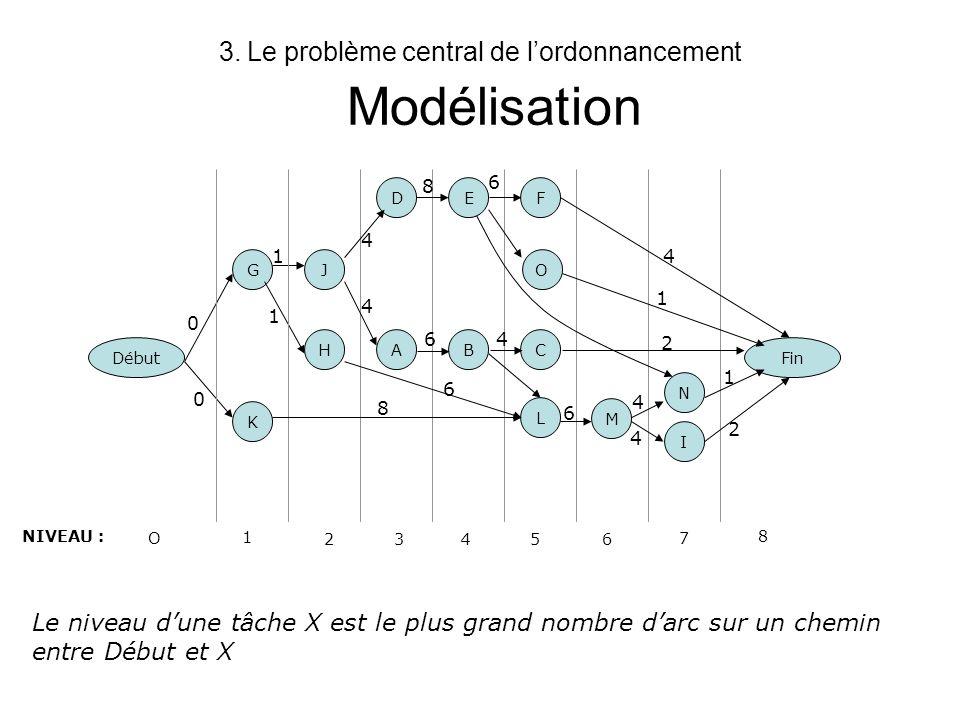 Le problème central de l'ordonnancement Modélisation