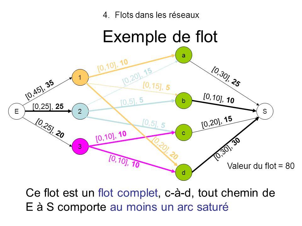 Flots dans les réseaux Exemple de flot