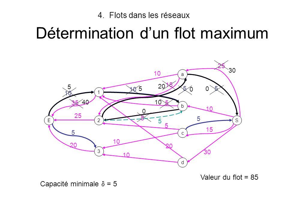 Flots dans les réseaux Détermination d'un flot maximum