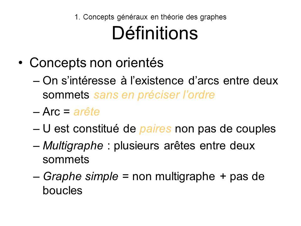 Concepts généraux en théorie des graphes Définitions