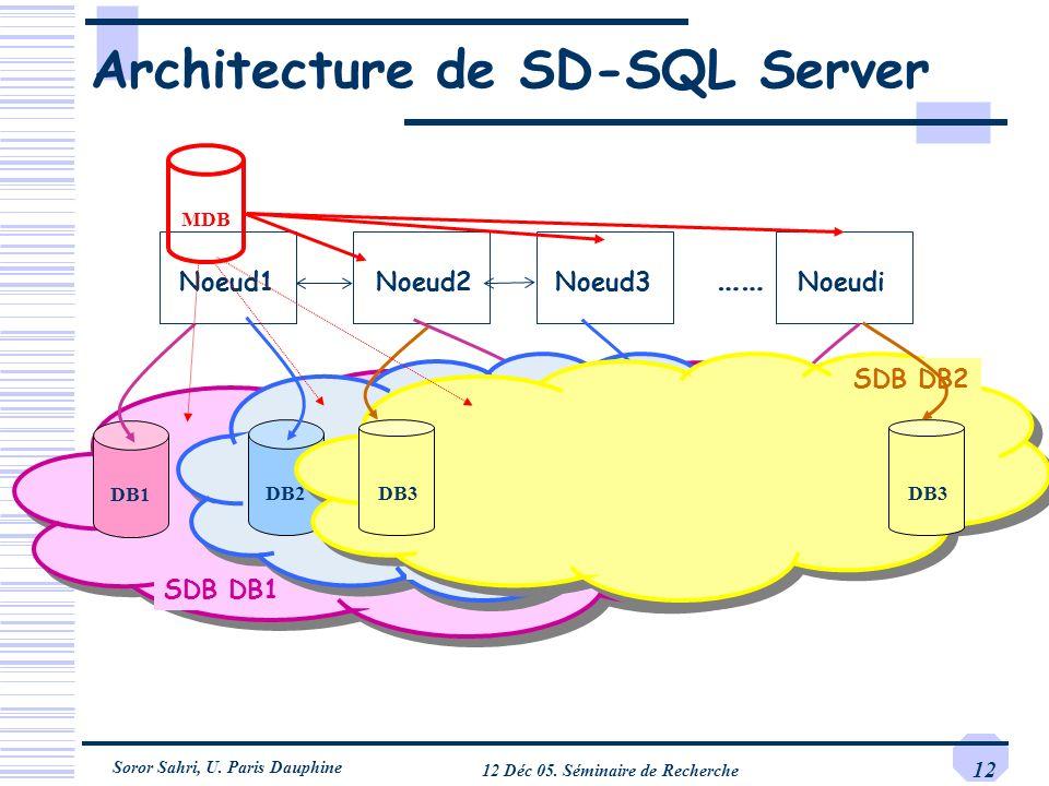 Architecture de SD-SQL Server