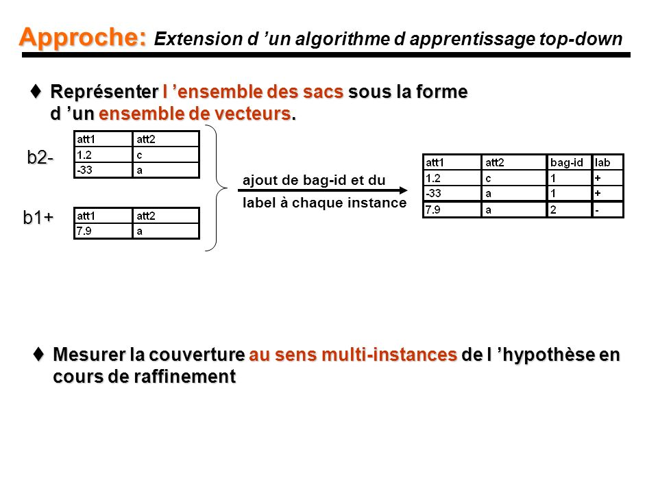 Approche: Extension d 'un algorithme d apprentissage top-down