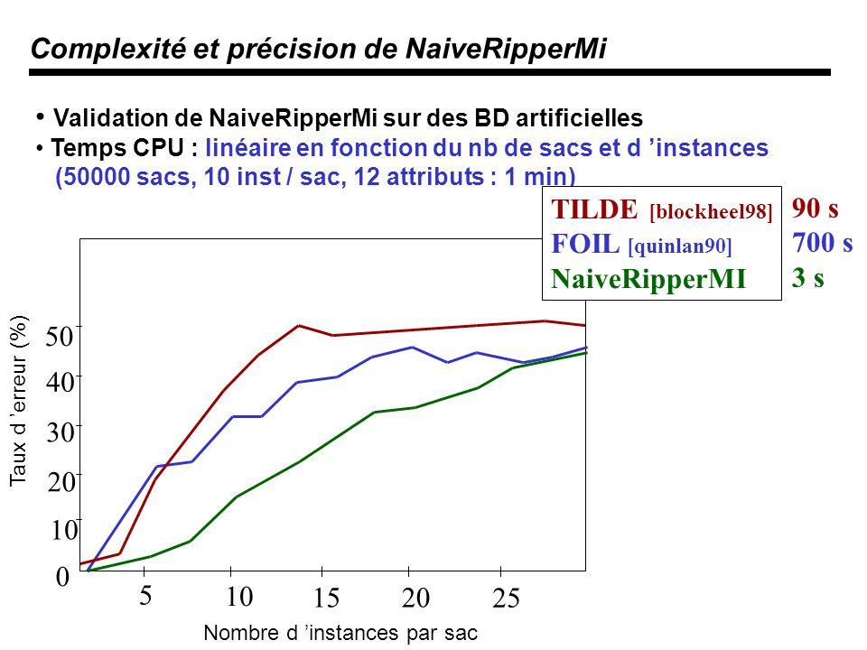 Complexité et précision de NaiveRipperMi