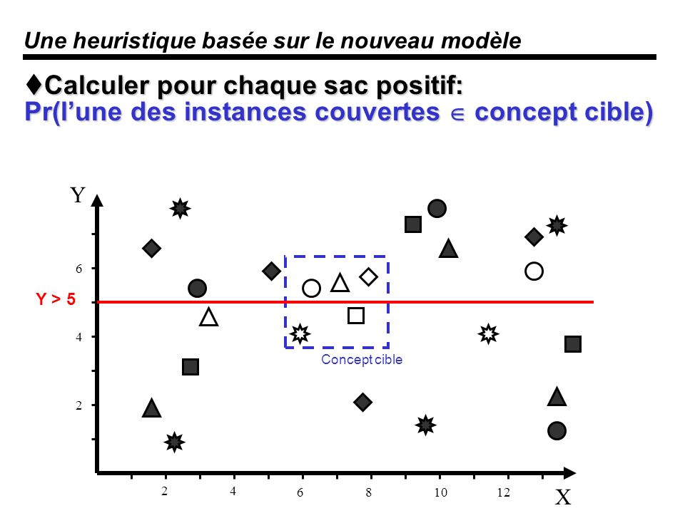Une heuristique basée sur le nouveau modèle